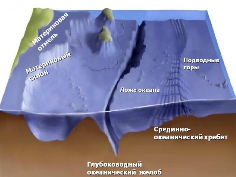0 Relef dna Mirovogo okeana.