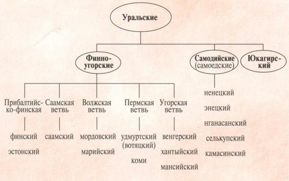 Уральская языковая семья.